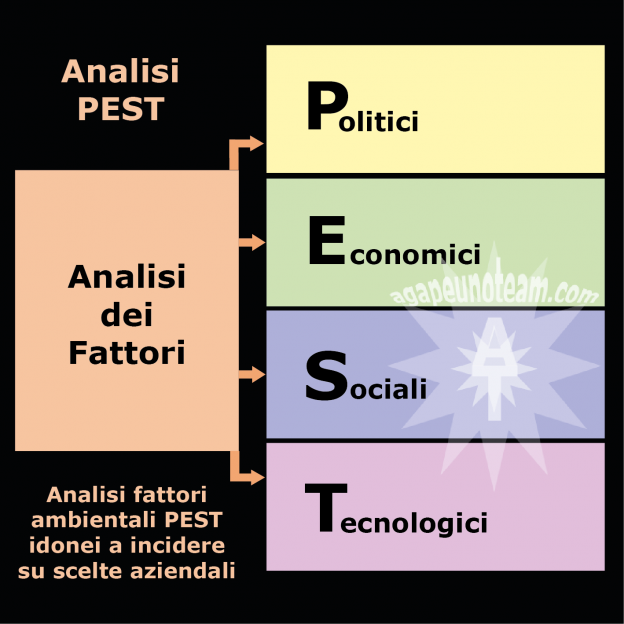 Analisi PEST