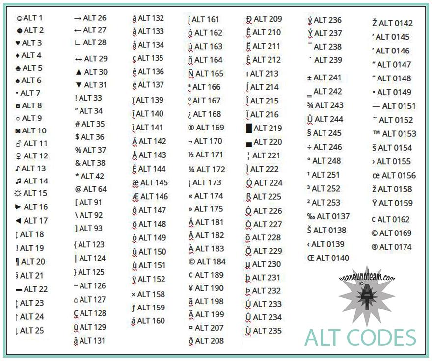 tabella codici ALT caratteri speciali ALT codes table