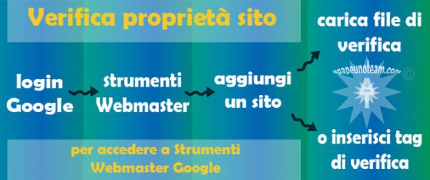 come verificare proprietà sito per Strumenti Webmaster Google